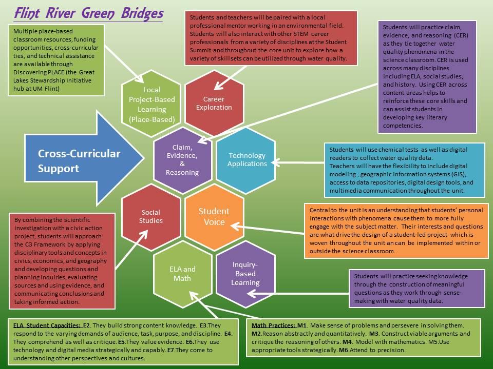 BRIDGES   Flint River GREEN